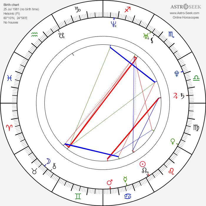 Juho Hänninen - Astrology Natal Birth Chart
