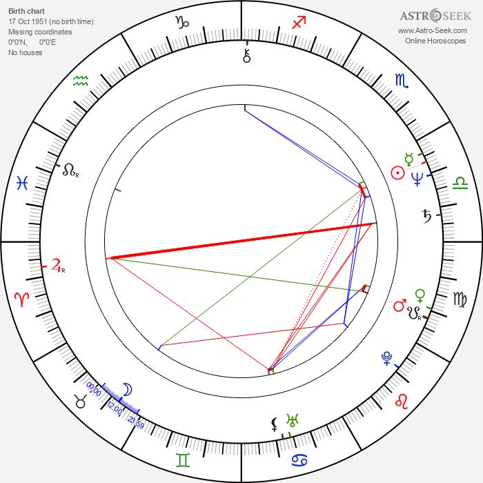 Jukka Gustavson - Astrology Natal Birth Chart