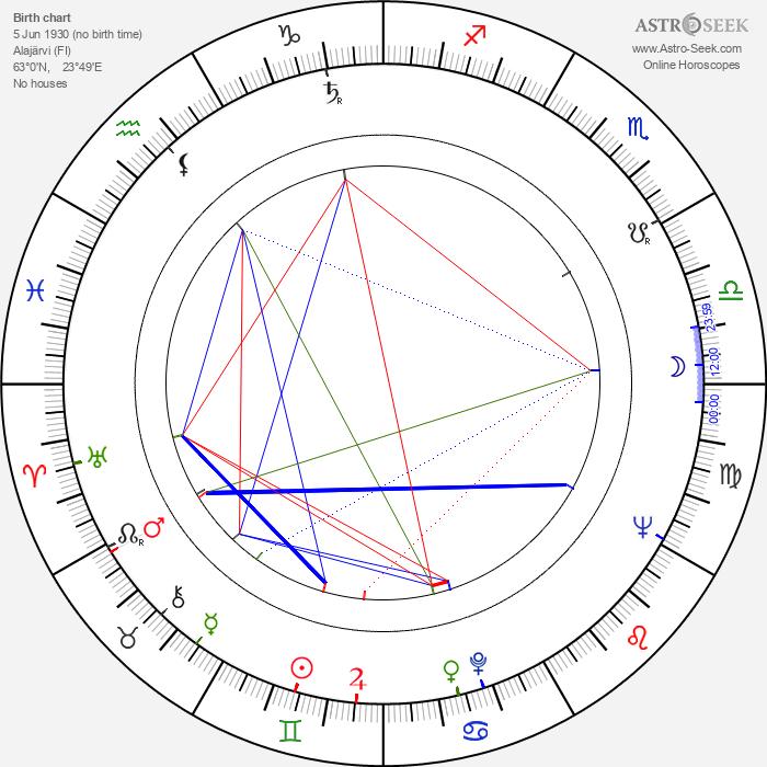Jukka Haavisto - Astrology Natal Birth Chart