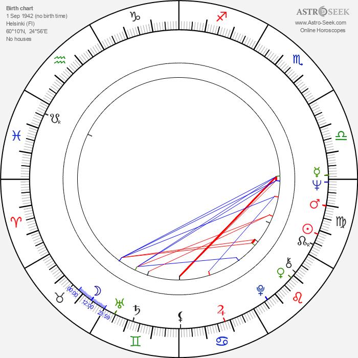 Jukka Kuoppamäki - Astrology Natal Birth Chart