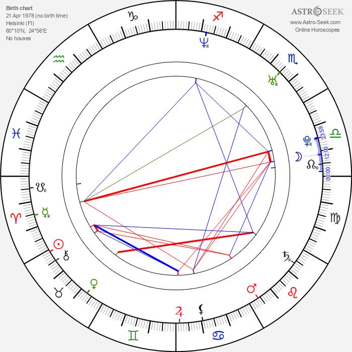 Jukka Nevalainen - Astrology Natal Birth Chart