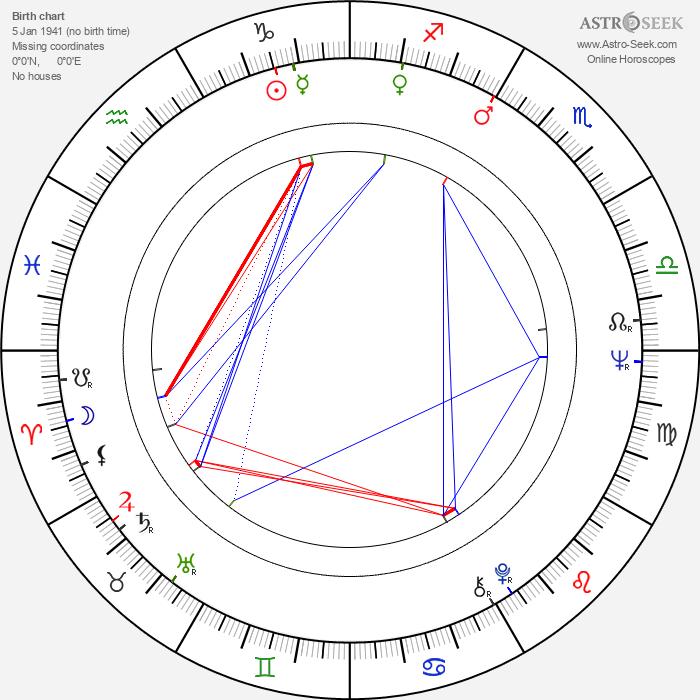 Jukka Pakaslahti - Astrology Natal Birth Chart