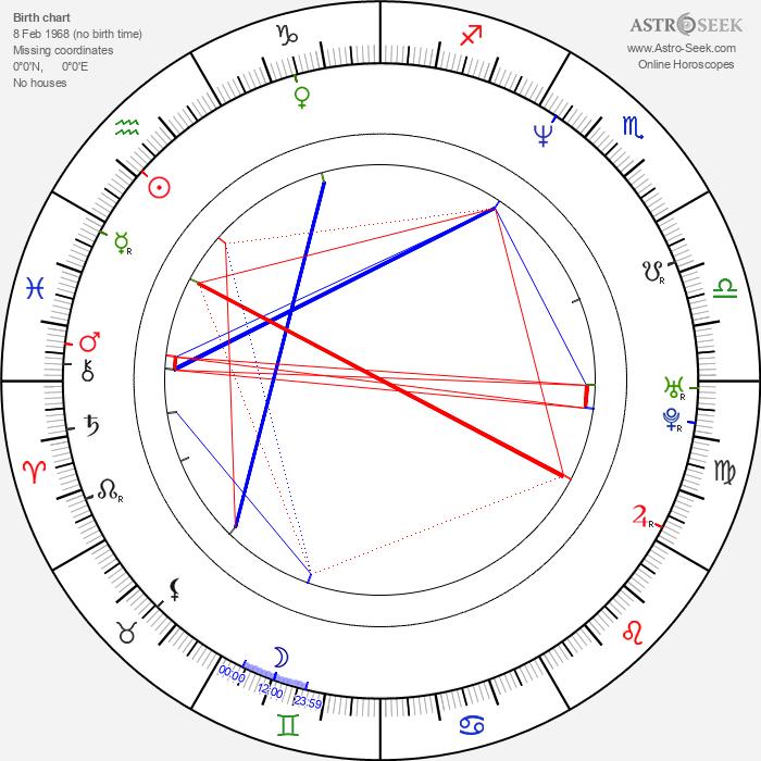 Jukka Perko - Astrology Natal Birth Chart