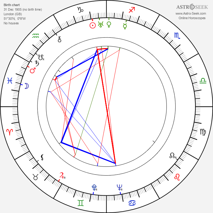 Jule Styne - Astrology Natal Birth Chart