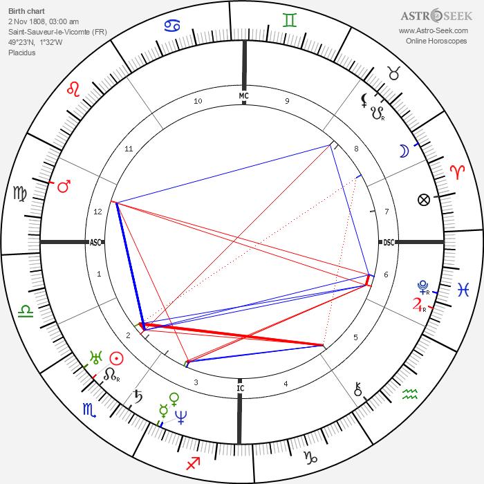 Jules Amédée Barbey d'Aurevilly - Astrology Natal Birth Chart