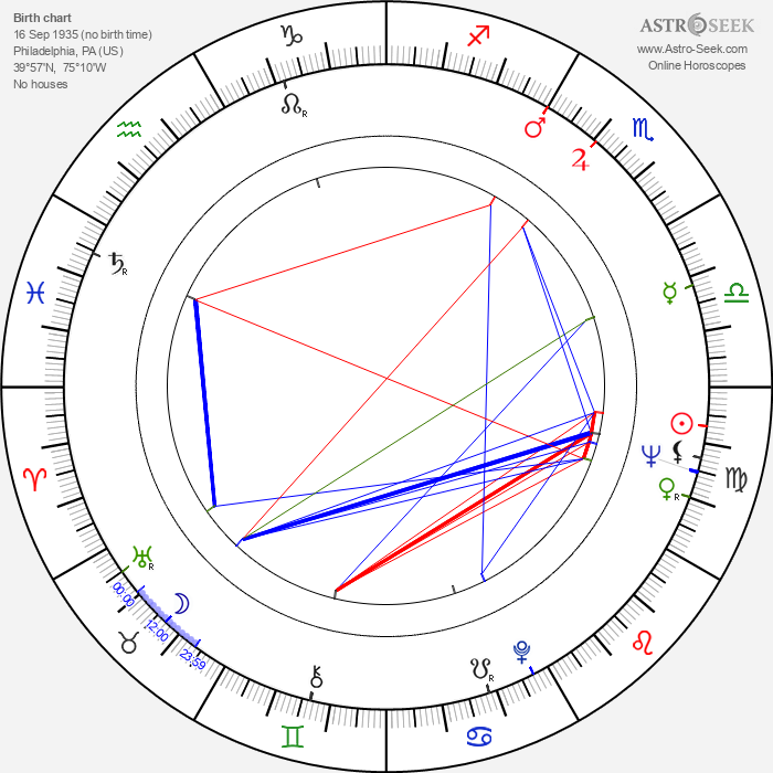 Jules Bass - Astrology Natal Birth Chart