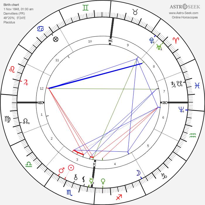 Jules Bastien-Lepage - Astrology Natal Birth Chart