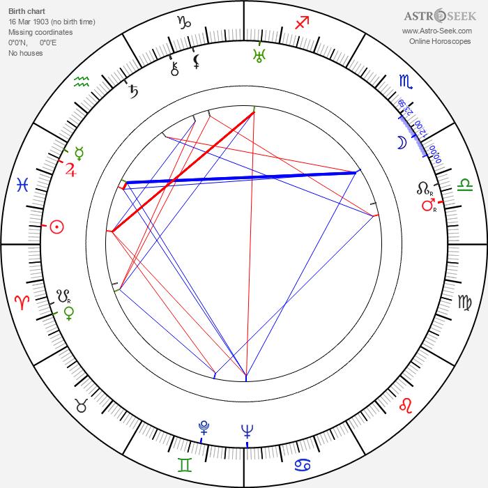 Jules Cazaban - Astrology Natal Birth Chart
