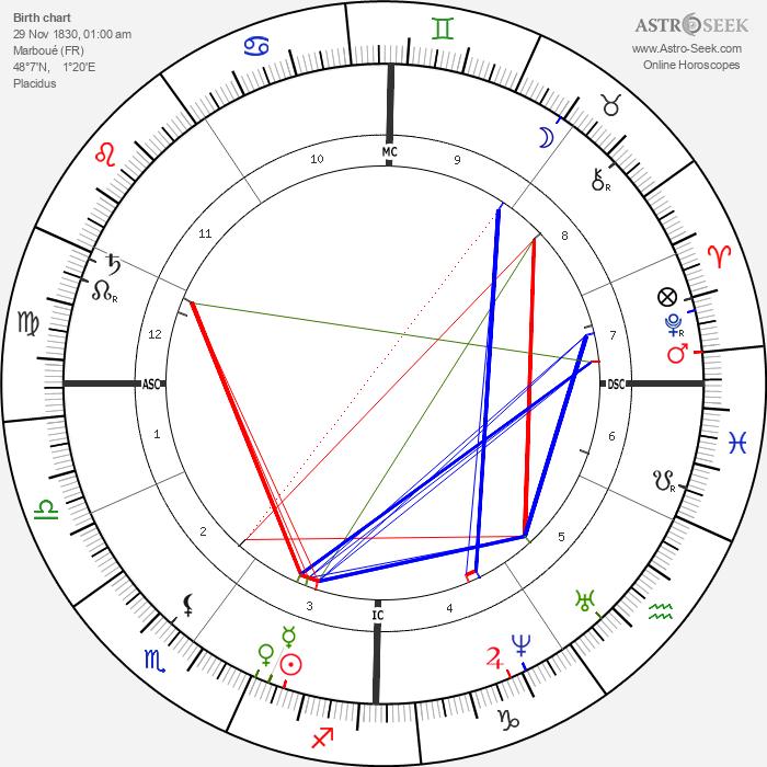 Jules Emile Pean - Astrology Natal Birth Chart