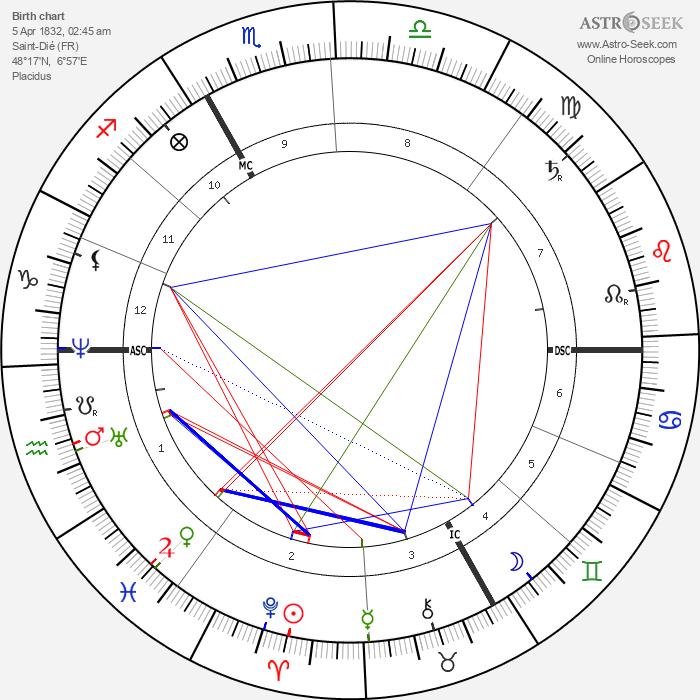 Jules Ferry - Astrology Natal Birth Chart