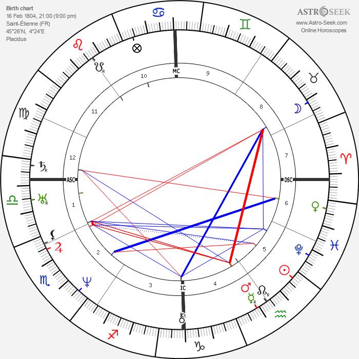 Jules Janin - Astrology Natal Birth Chart