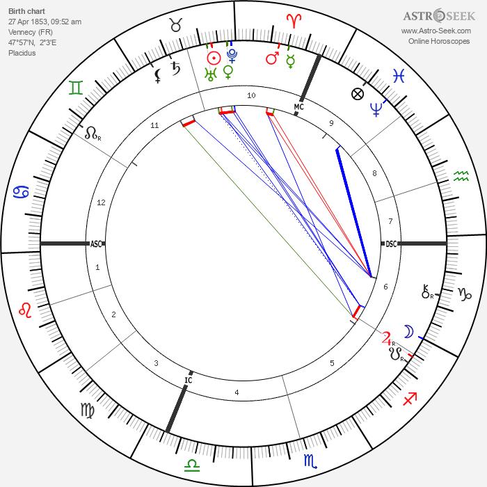 Jules Lemaître - Astrology Natal Birth Chart
