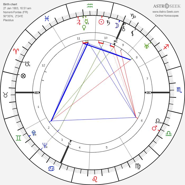 Jules Noel - Astrology Natal Birth Chart