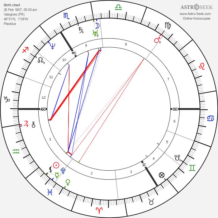 Jules Pelouze - Astrology Natal Birth Chart
