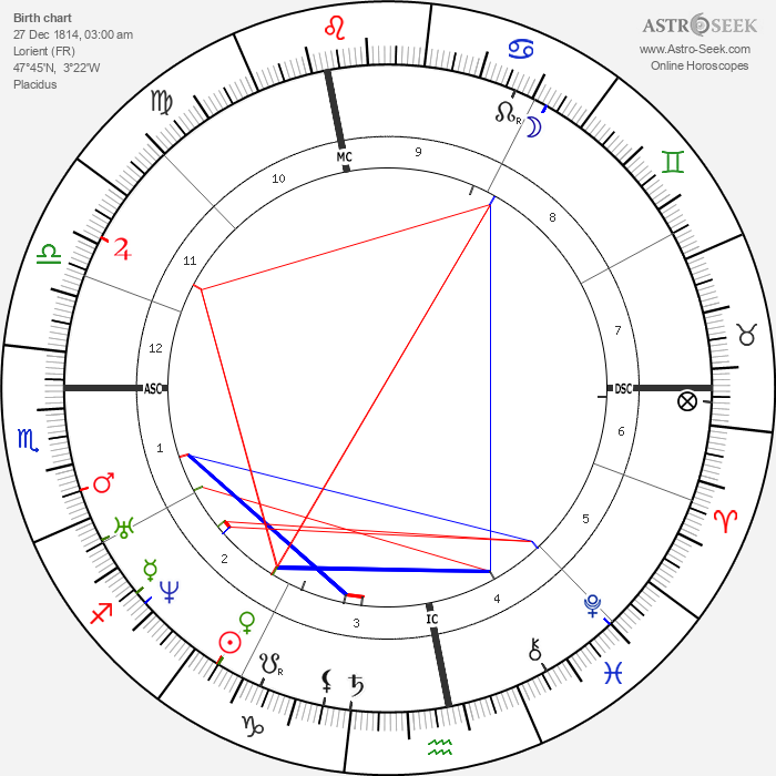 Jules Simon - Astrology Natal Birth Chart