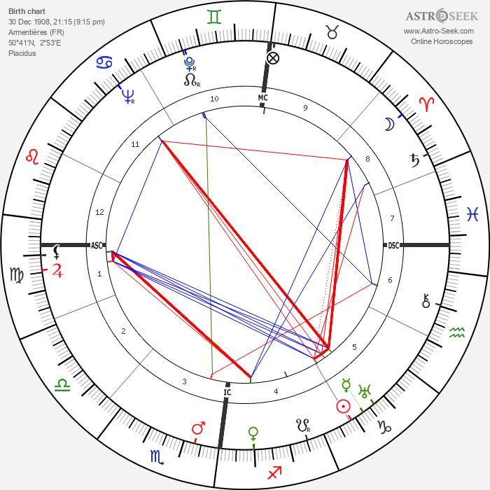 Jules Vandooren - Astrology Natal Birth Chart