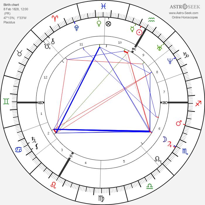 Jules Verne - Astrology Natal Birth Chart