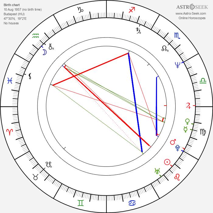 Juli Básti - Astrology Natal Birth Chart