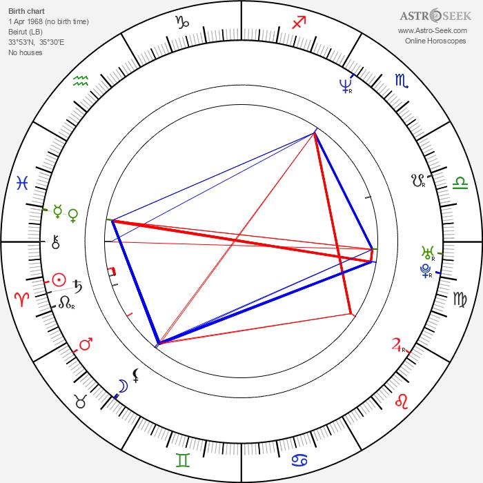 Julia Boutros - Astrology Natal Birth Chart