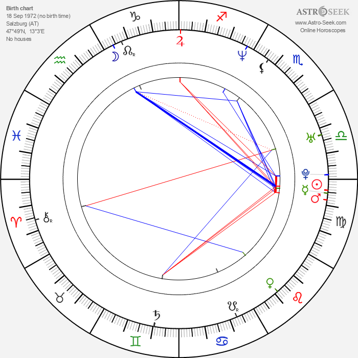 Julia Cencig - Astrology Natal Birth Chart