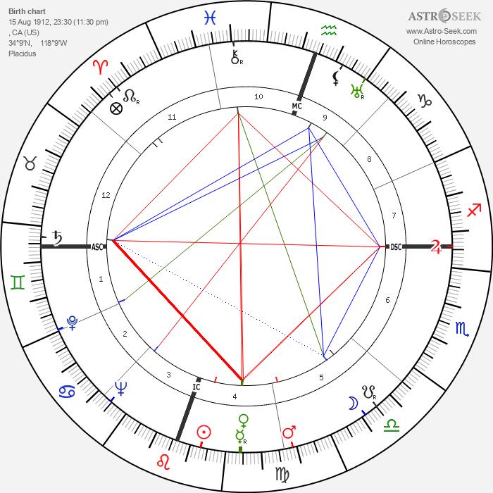 Julia Child - Astrology Natal Birth Chart