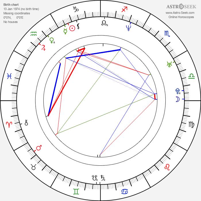 Julia Dobler - Astrology Natal Birth Chart