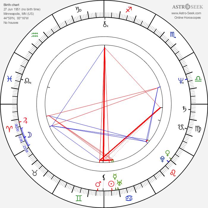 Julia Duffy - Astrology Natal Birth Chart