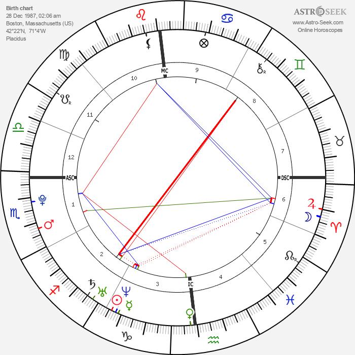Julia Elizabeth Barnicle - Astrology Natal Birth Chart