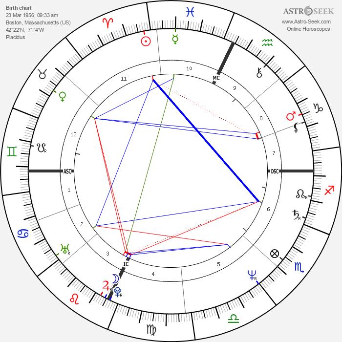 Julia Glass - Astrology Natal Birth Chart
