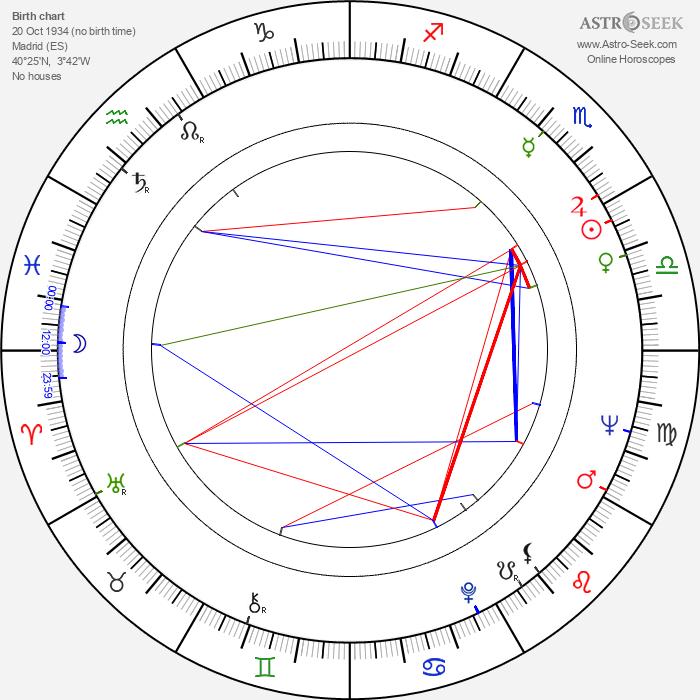 Julia Gutiérrez Caba - Astrology Natal Birth Chart