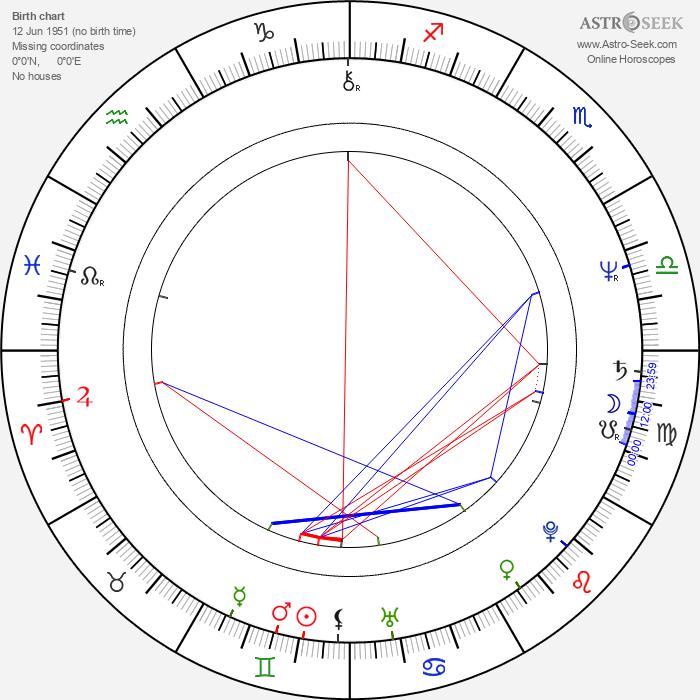 Júlia Jandíková - Astrology Natal Birth Chart