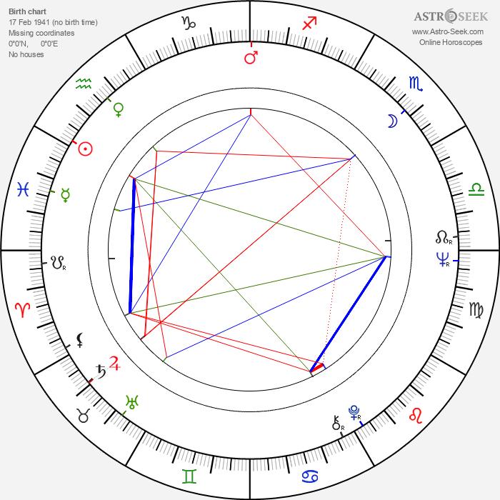 Julia McKenzie - Astrology Natal Birth Chart