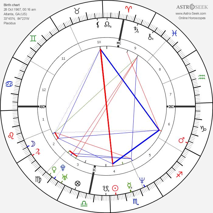 Julia Roberts - Astrology Natal Birth Chart
