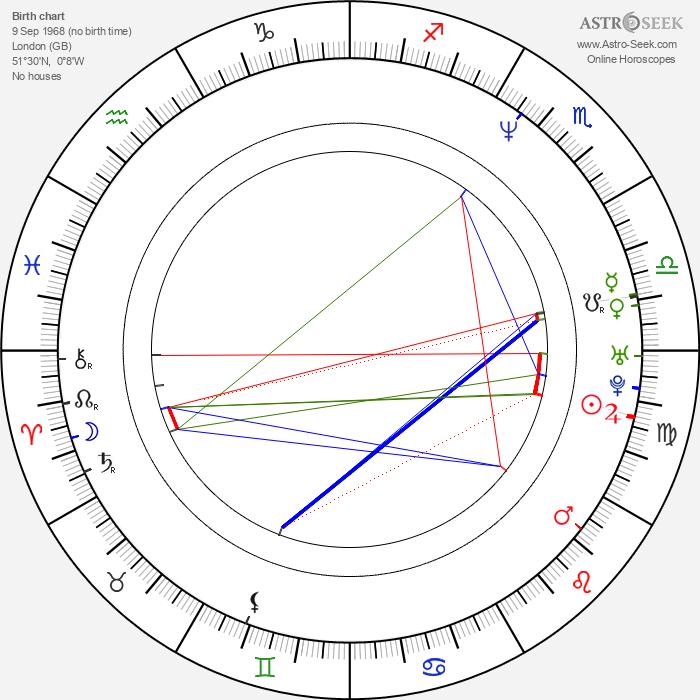 Julia Sawalha - Astrology Natal Birth Chart