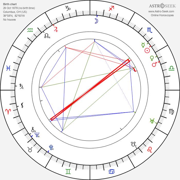 Julia Swayne Gordon - Astrology Natal Birth Chart