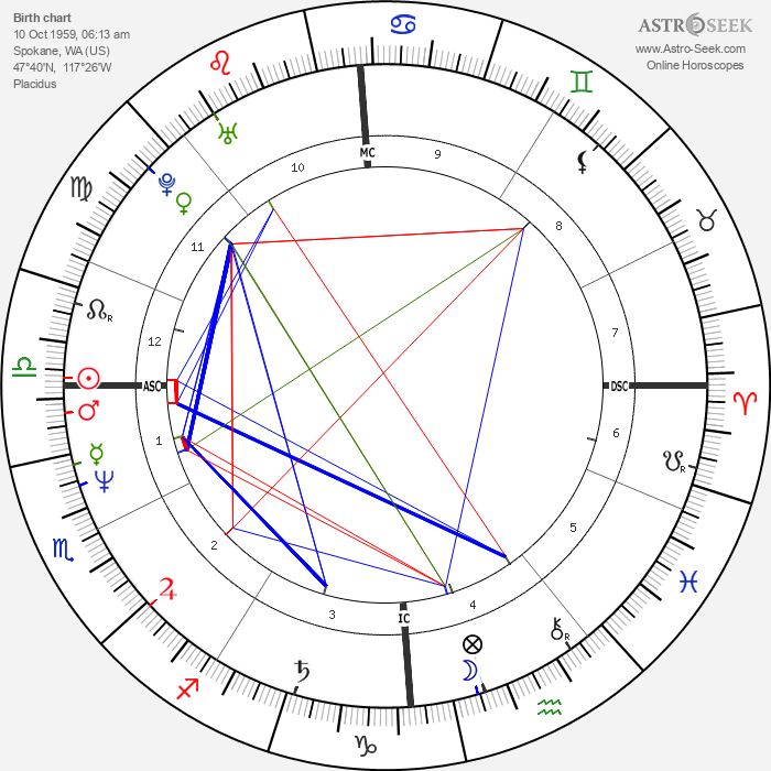 Julia Sweeney - Astrology Natal Birth Chart