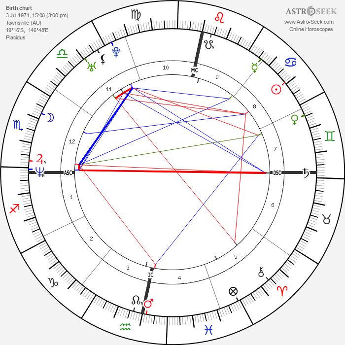 Julian Assange - Astrology Natal Birth Chart