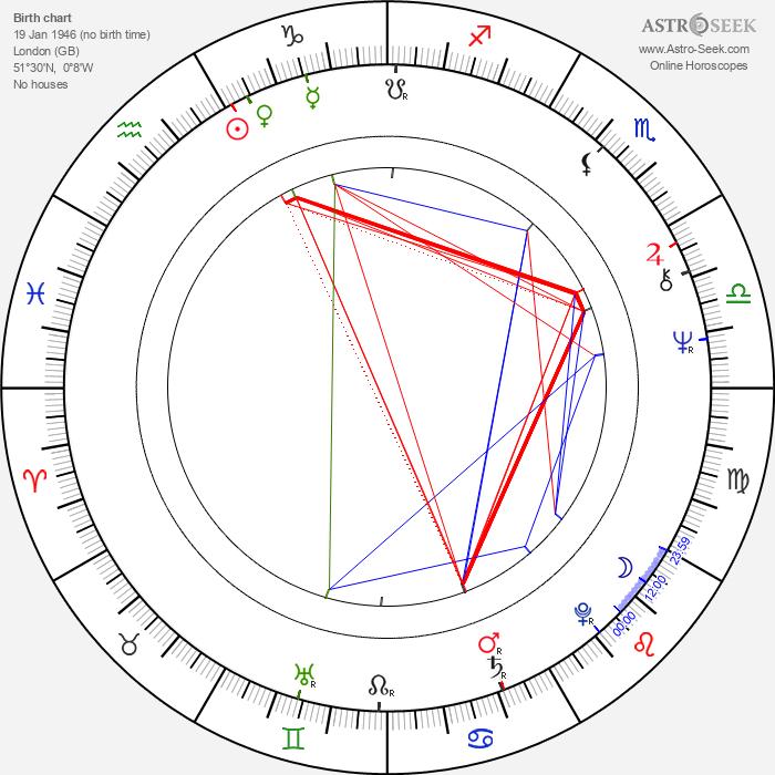 Julian Barnes - Astrology Natal Birth Chart