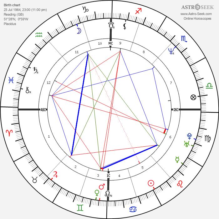 Julian Brian Leitch - Astrology Natal Birth Chart