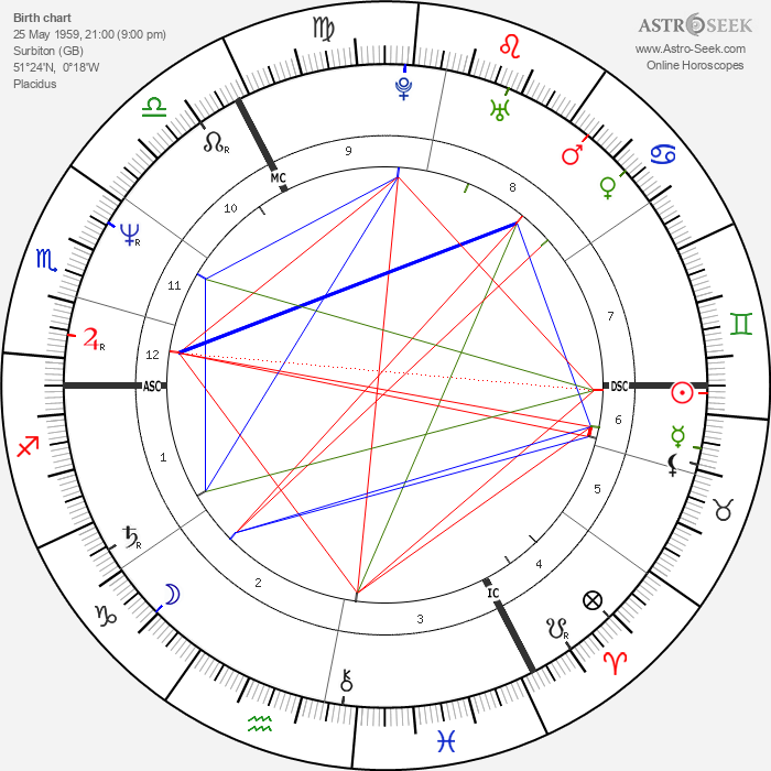Julian Clary - Astrology Natal Birth Chart