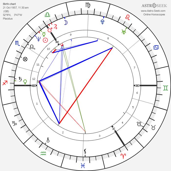 Julian Cope - Astrology Natal Birth Chart