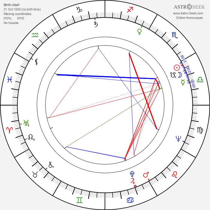 Julian Dziedzina - Astrology Natal Birth Chart