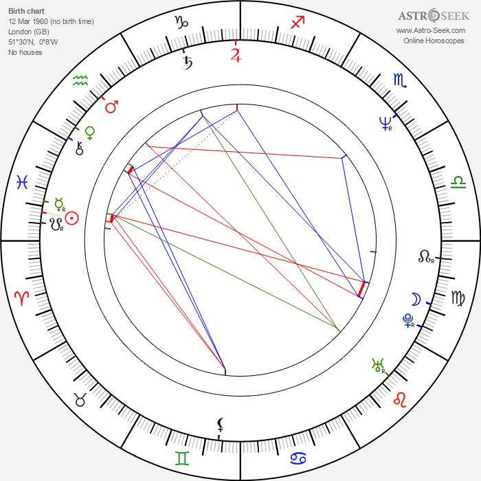 Julian Firth - Astrology Natal Birth Chart