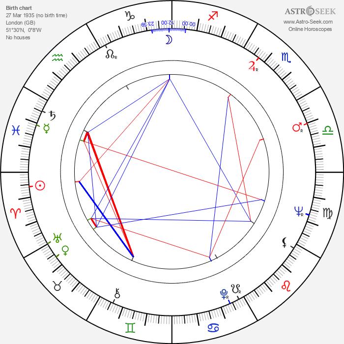 Julian Glover - Astrology Natal Birth Chart