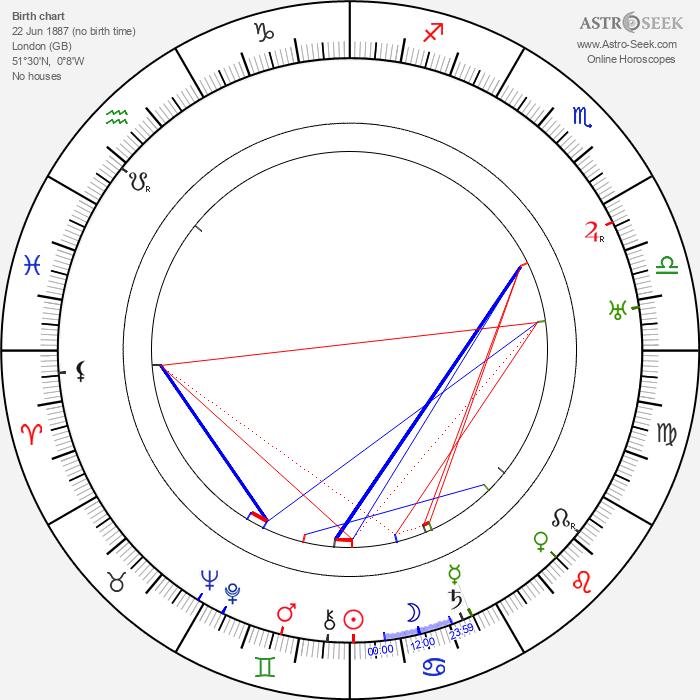 Julian Huxley - Astrology Natal Birth Chart