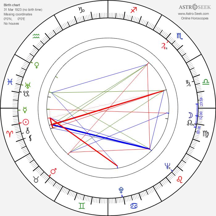 Julian Jabczyński - Astrology Natal Birth Chart