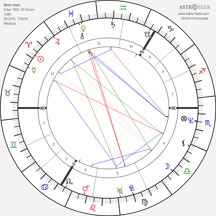 Julian Lennon - Astrology Natal Birth Chart