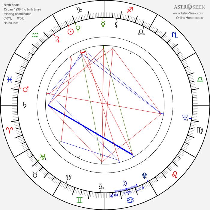 Julián Mateos - Astrology Natal Birth Chart