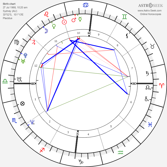 Julian McMahon - Astrology Natal Birth Chart
