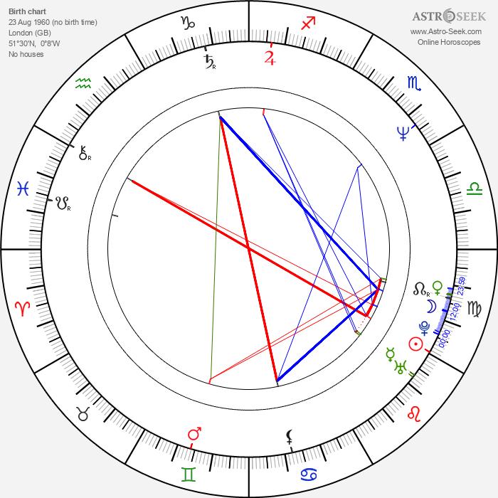 Julian Nott - Astrology Natal Birth Chart